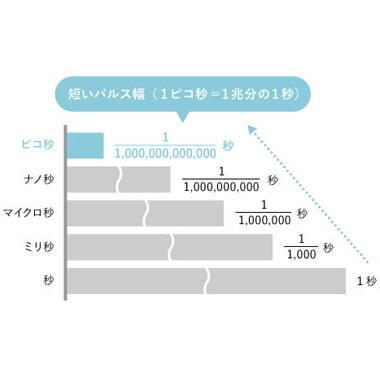 ピコシュアの特徴1:早い照射速度